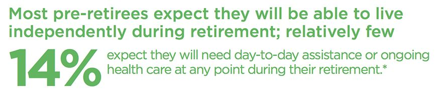 14% of retirees expect to live independently.