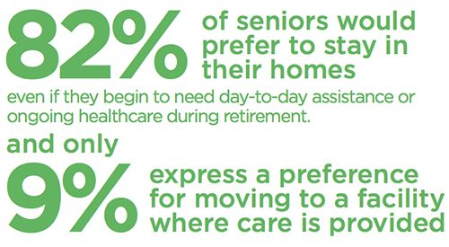 82% of seniors wish to stay home as they age.