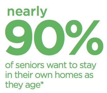 90% of Seniors want to age at home