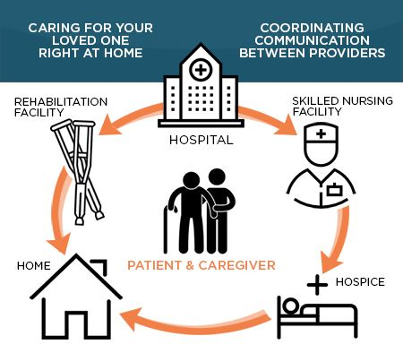 Care Transitions Graphic