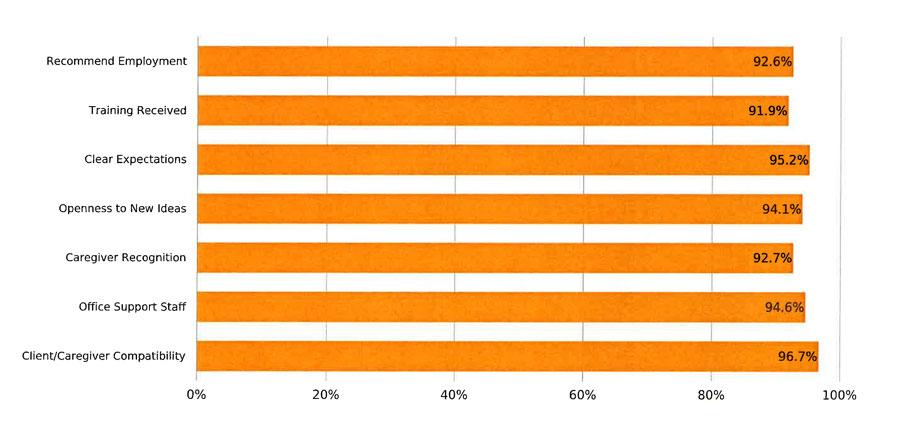 Caregiver Satisfaction Scores