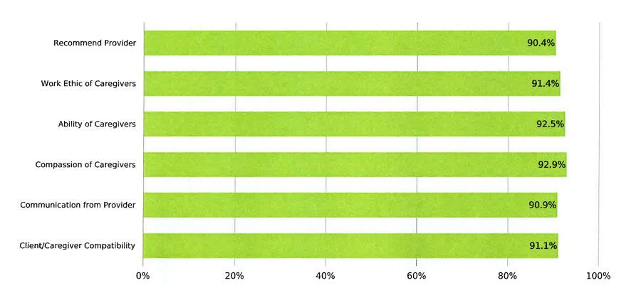 Client Satisfaction Scores