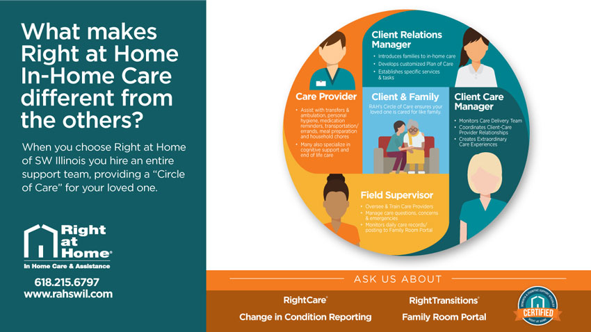 Right at Home In-Home Care Difference
