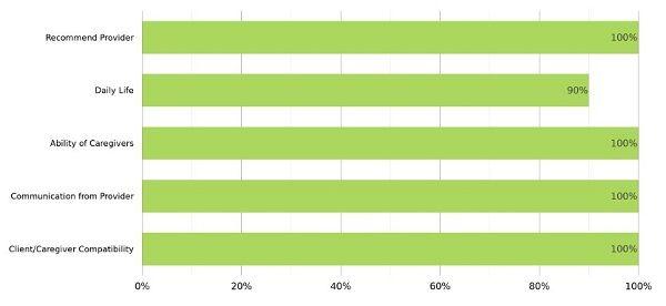 client satisfaction graph