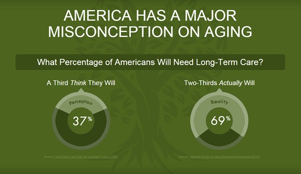 Infographic on people and long term care.